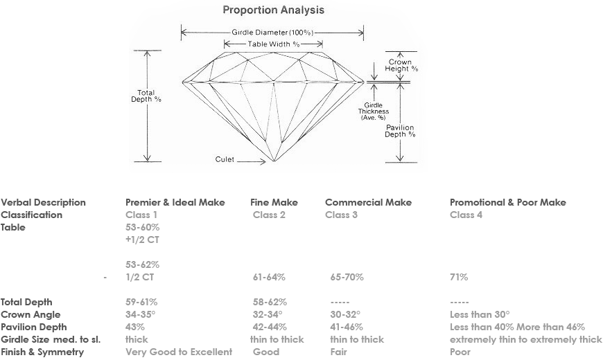 Proportion Analysis